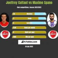 Joeffrey Cuffaut vs Maxime Spano h2h player stats
