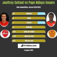Joeffrey Cuffaut vs Pape Ndiaye Souare h2h player stats
