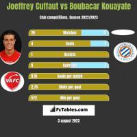 Joeffrey Cuffaut vs Boubacar Kouayate h2h player stats