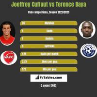 Joeffrey Cuffaut vs Terence Baya h2h player stats