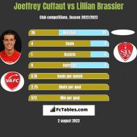 Joeffrey Cuffaut vs Lillian Brassier h2h player stats