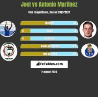 Joel vs Antonio Martinez h2h player stats