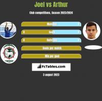 Joel vs Arthur h2h player stats