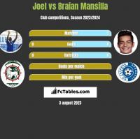 Joel vs Braian Mansilla h2h player stats