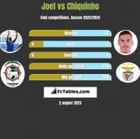 Joel vs Chiquinho h2h player stats