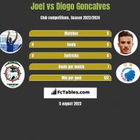 Joel vs Diogo Goncalves h2h player stats