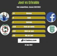 Joel vs Erivaldo h2h player stats