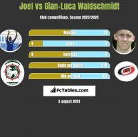 Joel vs Gian-Luca Waldschmidt h2h player stats