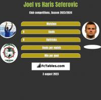 Joel vs Haris Seferovic h2h player stats