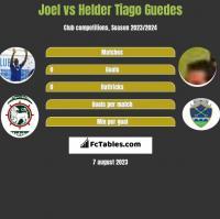 Joel vs Helder Tiago Guedes h2h player stats