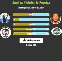Joel vs Hildeberto Pereira h2h player stats
