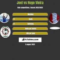 Joel vs Hugo Vieira h2h player stats