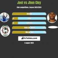 Joel vs Jhon Cley h2h player stats