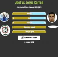 Joel vs Jorge Correa h2h player stats