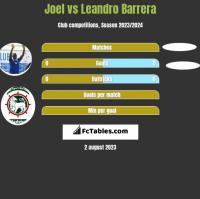 Joel vs Leandro Barrera h2h player stats