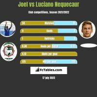 Joel vs Luciano Nequecaur h2h player stats
