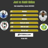 Joel vs Nabil Ghilas h2h player stats