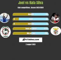 Joel vs Rafa Silva h2h player stats