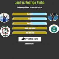 Joel vs Rodrigo Pinho h2h player stats