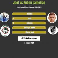 Joel vs Ruben Lameiras h2h player stats