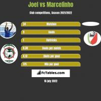 Joel vs Marcelinho h2h player stats