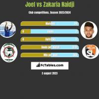 Joel vs Zakaria Naidji h2h player stats