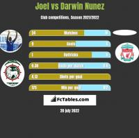 Joel vs Darwin Nunez h2h player stats
