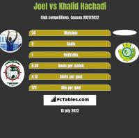 Joel vs Khalid Hachadi h2h player stats