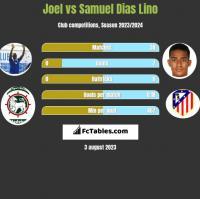 Joel vs Samuel Dias Lino h2h player stats