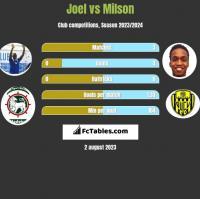 Joel vs Milson h2h player stats