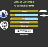Joel vs Jefferson h2h player stats