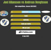 Joel Allansson vs Andreas Bengtsson h2h player stats