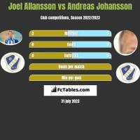 Joel Allansson vs Andreas Johansson h2h player stats