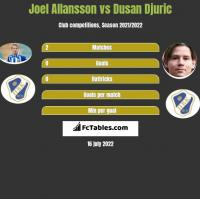 Joel Allansson vs Dusan Djuric h2h player stats