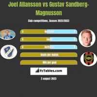 Joel Allansson vs Gustav Sandberg-Magnusson h2h player stats