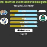 Joel Allansson vs Hoeskuldur Gunnlaugsson h2h player stats