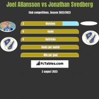 Joel Allansson vs Jonathan Svedberg h2h player stats