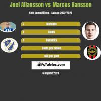 Joel Allansson vs Marcus Hansson h2h player stats