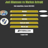 Joel Allansson vs Markus Astvald h2h player stats
