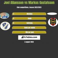 Joel Allansson vs Markus Gustafsson h2h player stats