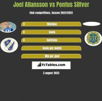 Joel Allansson vs Pontus Silfver h2h player stats