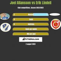 Joel Allansson vs Erik Lindell h2h player stats