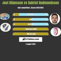 Joel Allansson vs Gabriel Gudmundsson h2h player stats