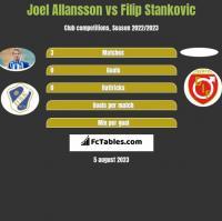 Joel Allansson vs Filip Stankovic h2h player stats