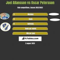 Joel Allansson vs Oscar Petersson h2h player stats