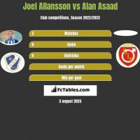 Joel Allansson vs Alan Asaad h2h player stats