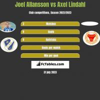 Joel Allansson vs Axel Lindahl h2h player stats