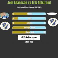Joel Allansson vs Erik Ahlstrand h2h player stats