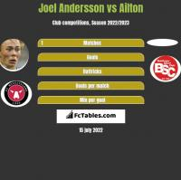 Joel Andersson vs Ailton h2h player stats