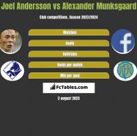 Joel Andersson vs Alexander Munksgaard h2h player stats